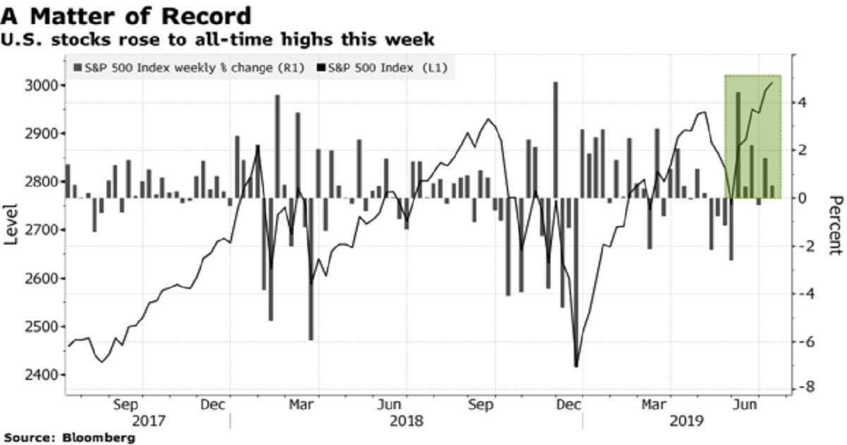U.S. Stocks Add to Record Gains Amid Fed Optimism: Markets Wrap