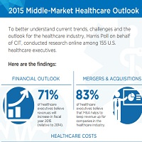 2015 MIDDLE-MARKET HEALTHCARE OUTLOOK